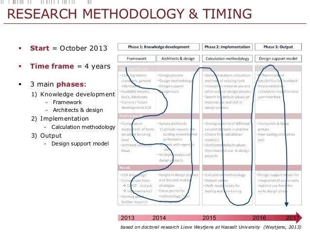 Framework Research Methodology Research Methodology Timing