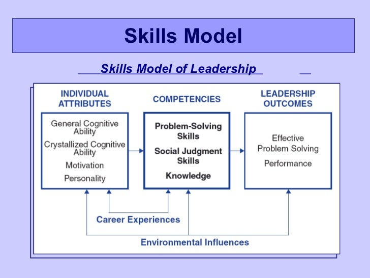 "a personal model of leadership ""discuss what leadership theory/model you would use as a health care leader and the theory/model you believe is least effective explain why the models you've."