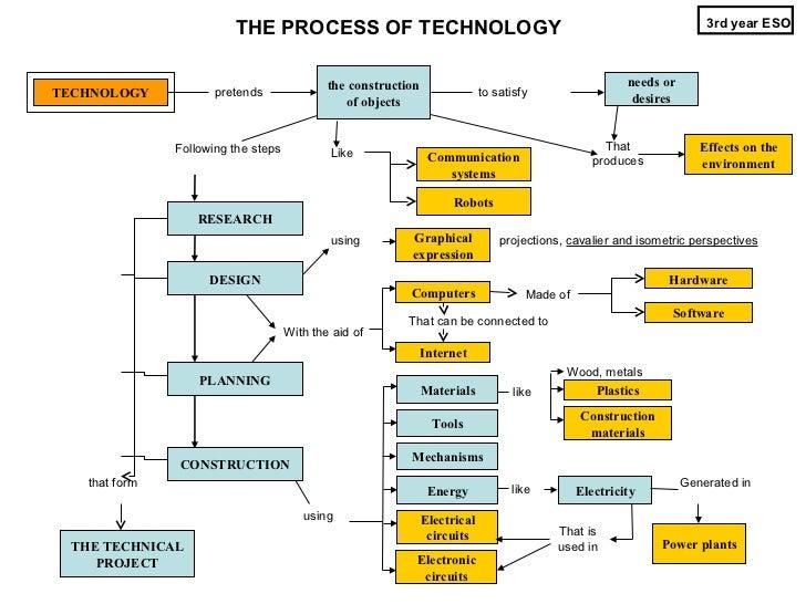 Technologies 3 ESO - Conceptual map