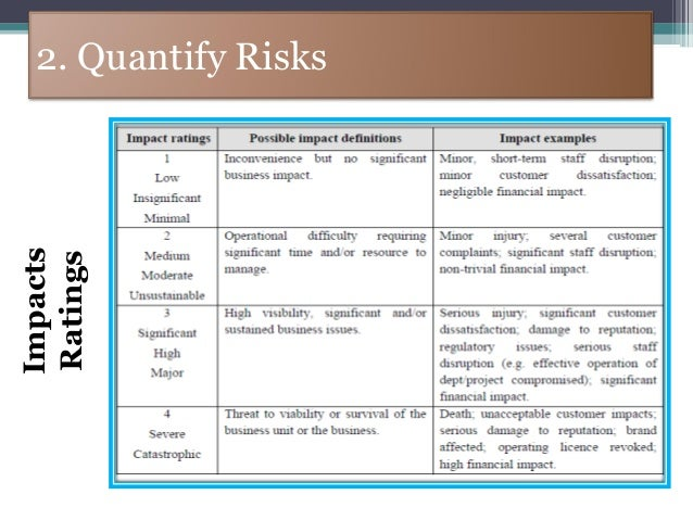 Iso 9001 Risk Assessment Template Pictures To Pin On