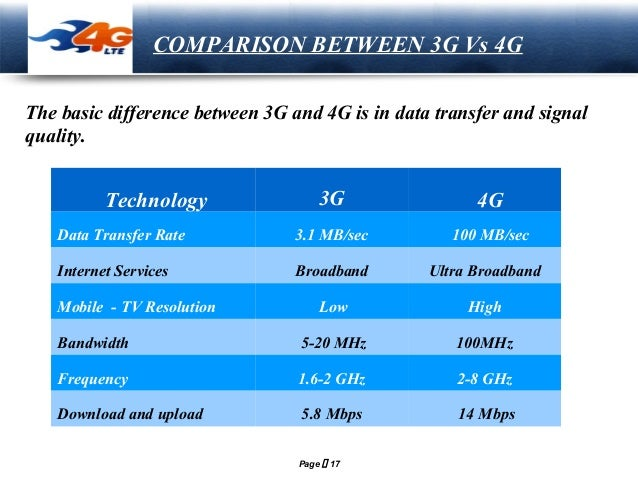 distinguish between the 4g lte 4g wimax and 4g wibro networks Lte and wimax comparison (4g) of mobile networks based on wcdma and defines the long term evolution of the 3gpp umts/hspa.