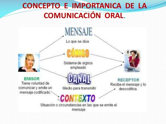 CONCEPTO E IMPORTANICA DE LA COMUNICACIÓN ORAL.