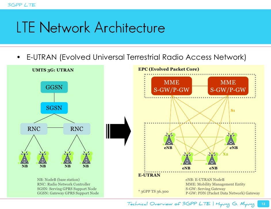 Technical overview of lte hyung g myung for E utran architecture