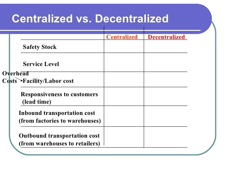 centralized vs decentralized organic structure Organizations' structures dictate whether its marketing should be centralized or   marketing departments typically have a mix of centralized and decentralized   university in organizational leadership, and has a aus graduate marketing.