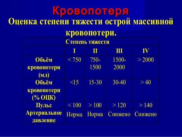 140 Артериальное давление