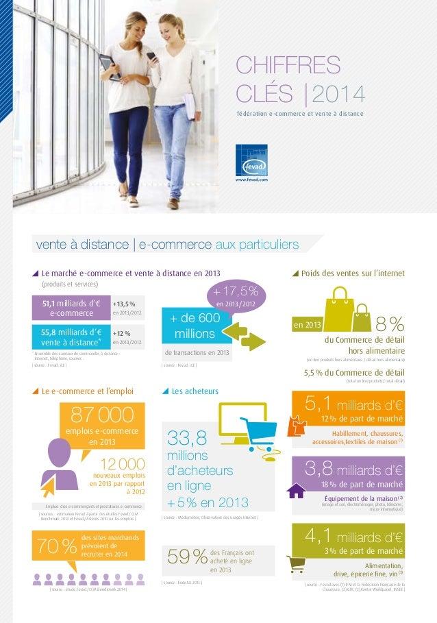 CHIFFRES CLÉS  2014 fédération e-commerce et vente à distance vente à distance   e-commerce aux particuliers Le marché e-c...