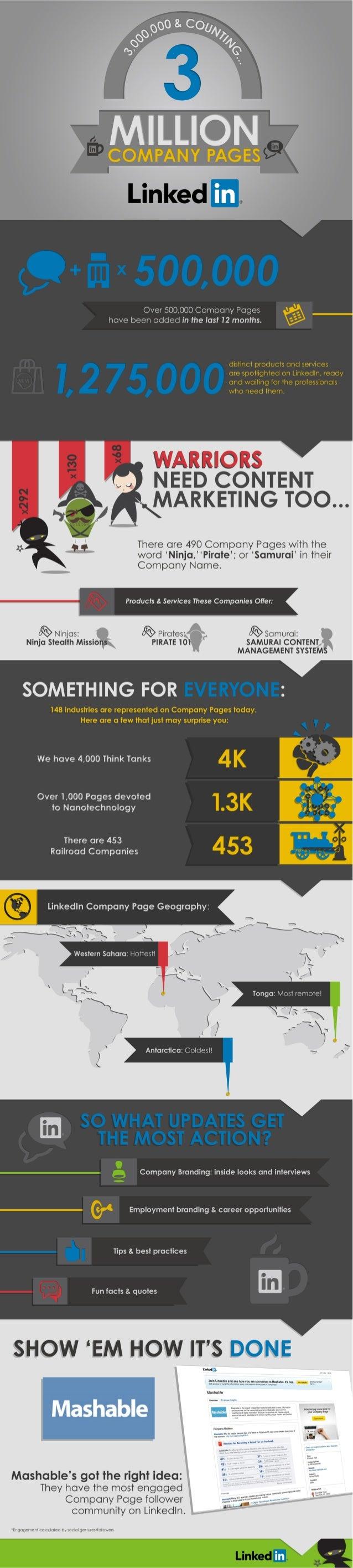 3 Million LinkedIn Company Pages