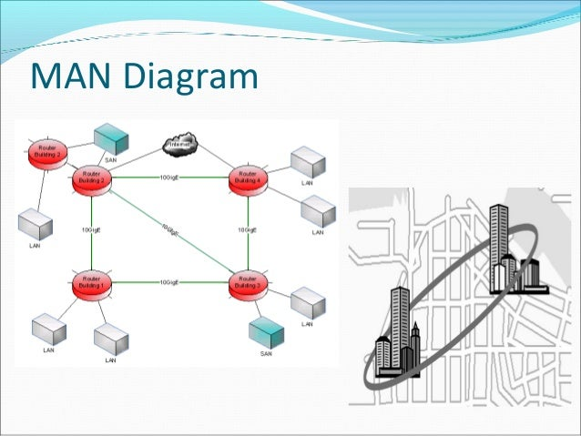 networkinglan diagram