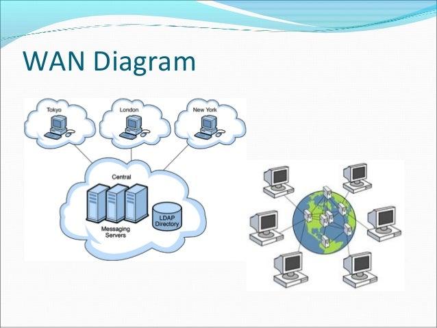 networkingman diagram