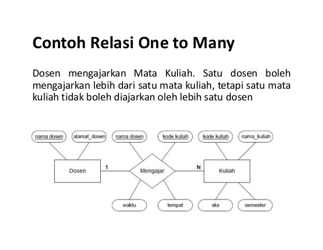 Contoh Tabel Relasi Contoh Relasi One to Many