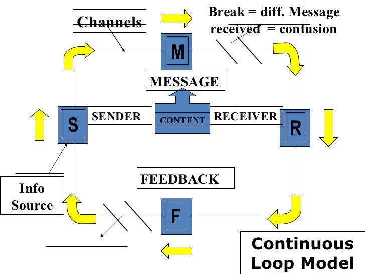 Continuous Feedback Loop Continuous Loop Model s m r f