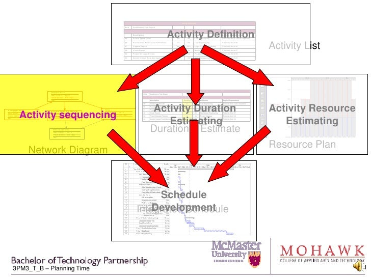 Activity Definition<br />Activity List<br />Resource Plan<br />Activity sequencing<br />Activity Resource<br />Estimating<...