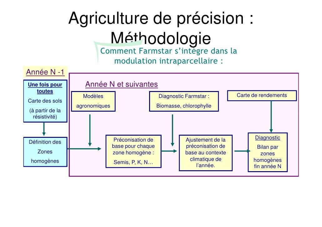 Agriculture de précision :                       Méthodologie                           Comment Farmstar s'intègre dans la...