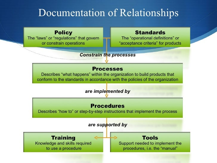 how to develop a policy and procedure manual