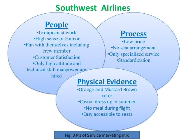 southwest airlines marketing mix Furthermore, united airlines had previously conducted different workouts that were based mostly around scenarios resembling aspects of the sep 11 attacks, which may have caused its employees to be confused on september eleven over whether the disaster that day was actual or simulated.