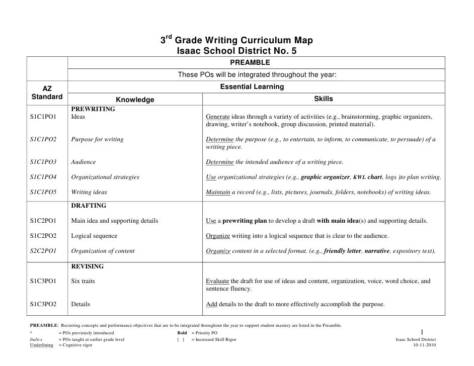 descriptive essay rubric 8th grade