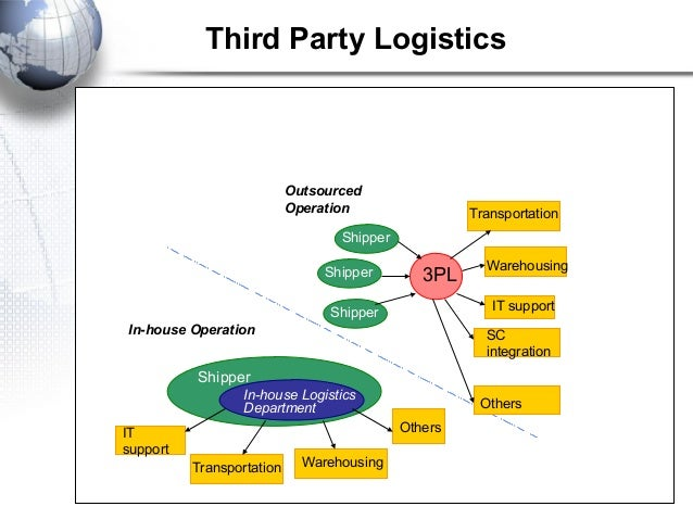 the impact of third party logistics performance Measuring logistics costs and performance logistics and the bottom line 83  outlines the many ways in which logistics manage-ment can impact on overall return on investment and, ultimately, shareholder value  the growing use of 'third-party' suppliers for ware.