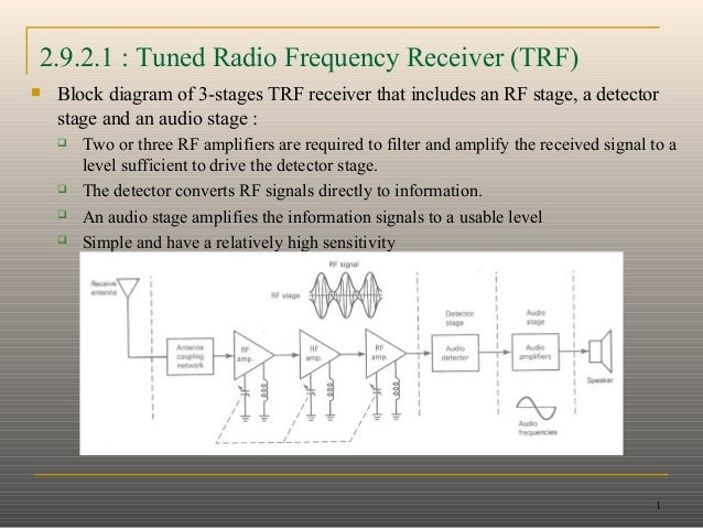 1 2.9.2.1 : Tuned Radio Frequency Receiver (TRF)  Block diagram of 3-stages TRF receiver that includes an RF stage, a det...