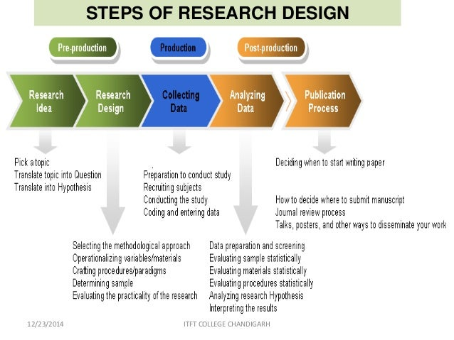 What is College Research?
