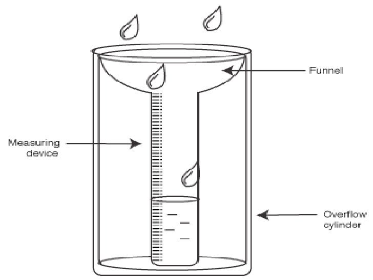 rain gauge diagram - DriverLayer Search Engine