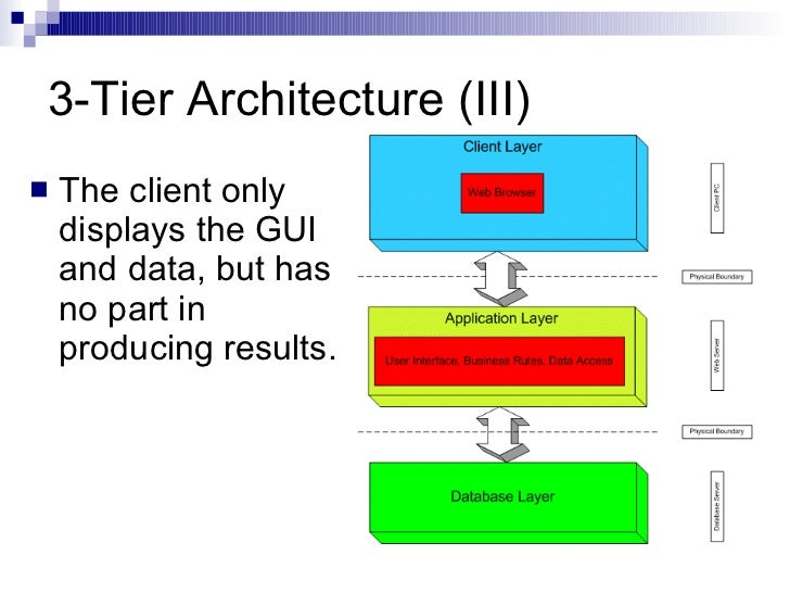 3 tier application architecture images for Architecture n tiers definition