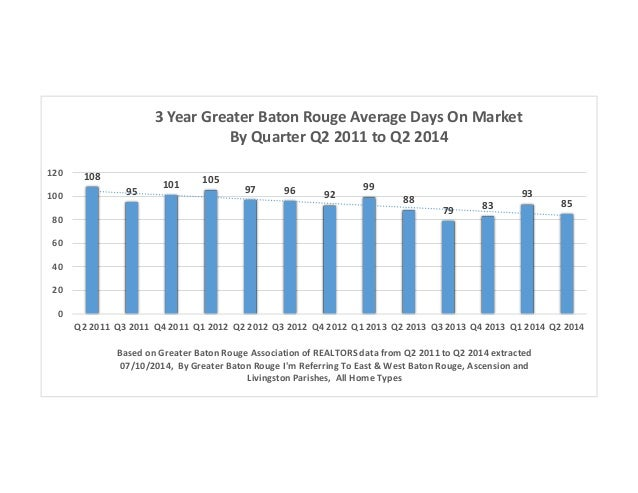 3 Year Greater Baton Rouge Average Days On Market By Quarter Q2 2011 to Q2 2014