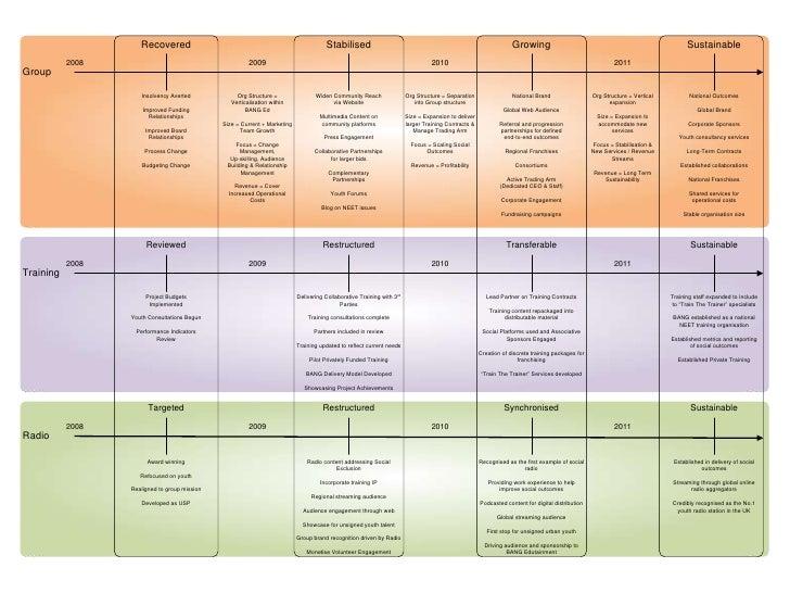 Sample 3yr Vision Roadmap