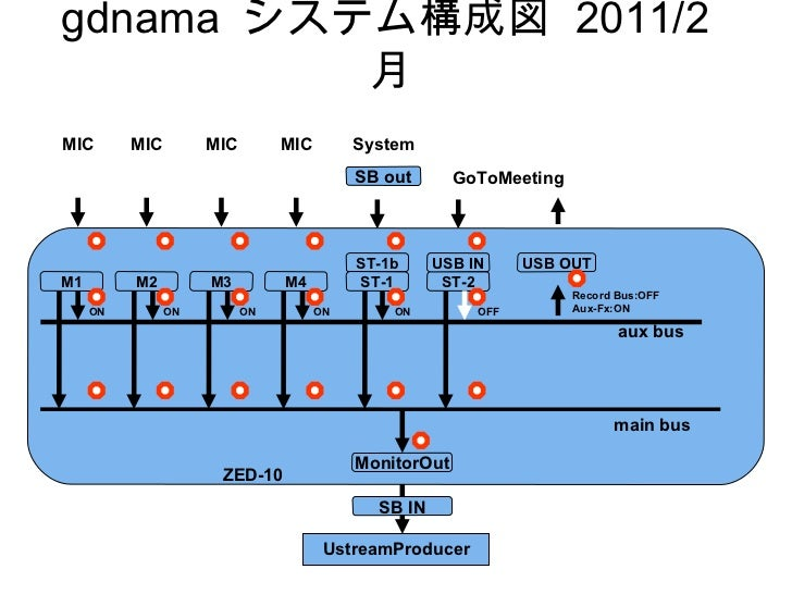 gdnama  システム構成図  2011/2 月 UstreamProducer GoToMeeting MIC main bus aux bus ST-2 ST-1b M1 USB OUT ZED-10 SB out MonitorOut ...