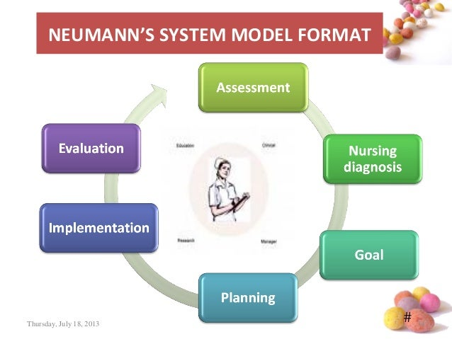 nursing care plan using neumans model Tings expressing interest in using the neuman systems model these organizations claim that the breadth of the model plus the specificity of the process of delivering nursing care are helpful to nurses by unifying their approach to implementation responses to questions.