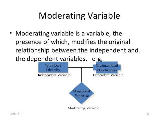 a relationship diagram of the independent and dependent variables