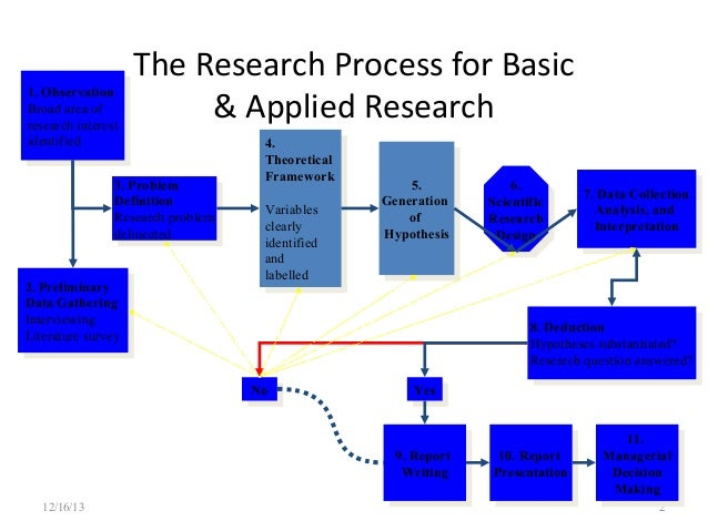 research process part one Introduction there are too many holes in the health care system to narrow any one of them down each of them connect to one another and either benefit or.