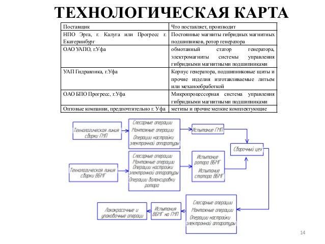 технологическая карта в машиностроении образец - фото 7