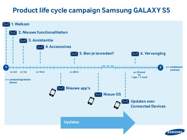 galaxy chocolate product life cycle The augmented product rounds of the three levels of product, being built around the core value and the actual product it simply offers additional consumer services and benefits if you buy an ipad, you get more than the core customer value (eg communication), and also more than the actual product.