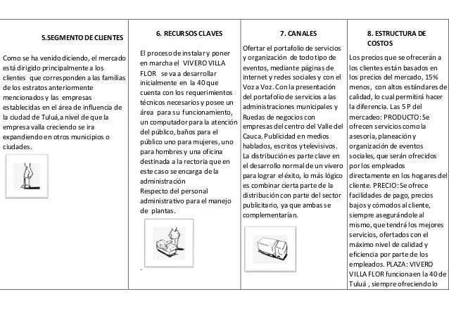 4 9 1 matriz de formulaci n modelo canvas for Como instalar un vivero