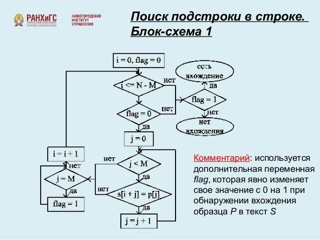 Блок-схема 1 Комментарий: