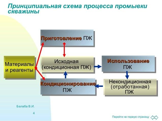процесса промывки скважины