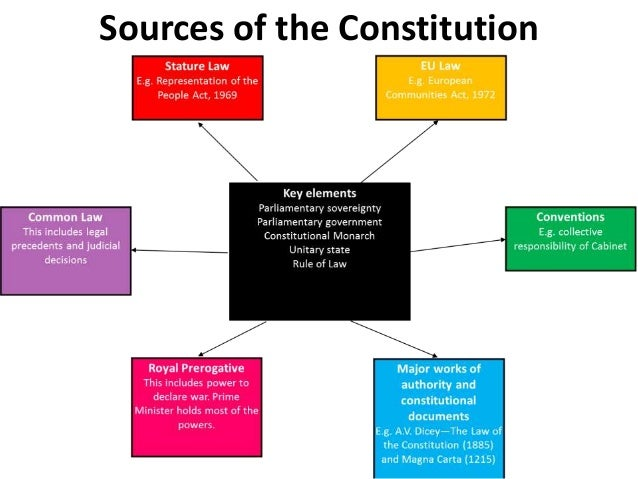 does britain need a written constitution essay Strong essays: the uk constitution and its effect on the uk's actions representatives of the colonies decided that there was a need to have a written document.