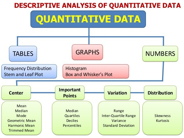 descriptive data analysis A descriptive statistic (in the count noun sense) is a summary statistic that quantitatively describes or summarizes features of a collection of information, while descriptive statistics in the mass noun sense is the process of using and analyzing those statistics.