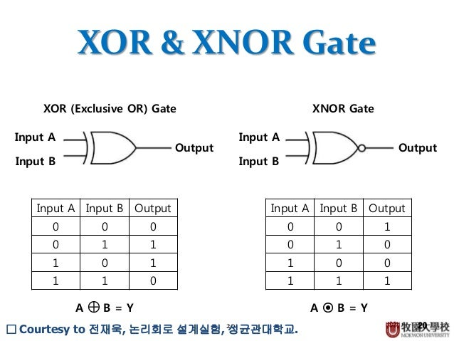 Combinational logic circuit for Puertas xor y xnor