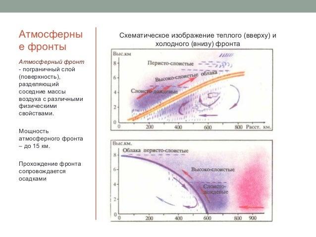 Мощность атмосферного фронта