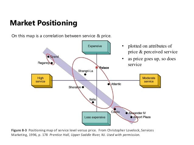market positioning map of toyota Ch 3 segmentation, targeting & positioning  when toyota identifies different  this study of the marketplace is often shown graphically on the perceptual map,.