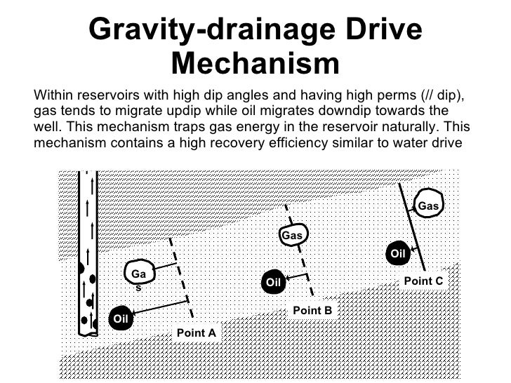 Drive Mechanisms in Reservoirs Drive Mechanism