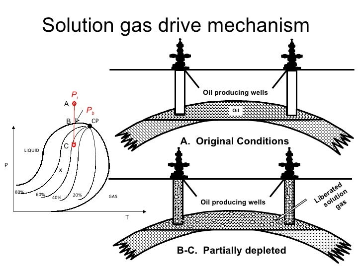 Drive Mechanisms in Reservoirs Solution Gas Drive Mechanism p