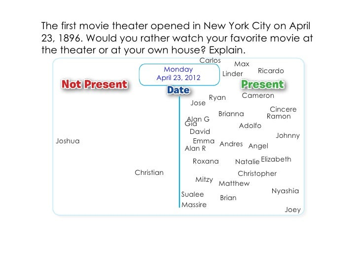 The first movie theater opened in New York City on April23, 1896. Would you rather watch your favorite movie atthe theater...