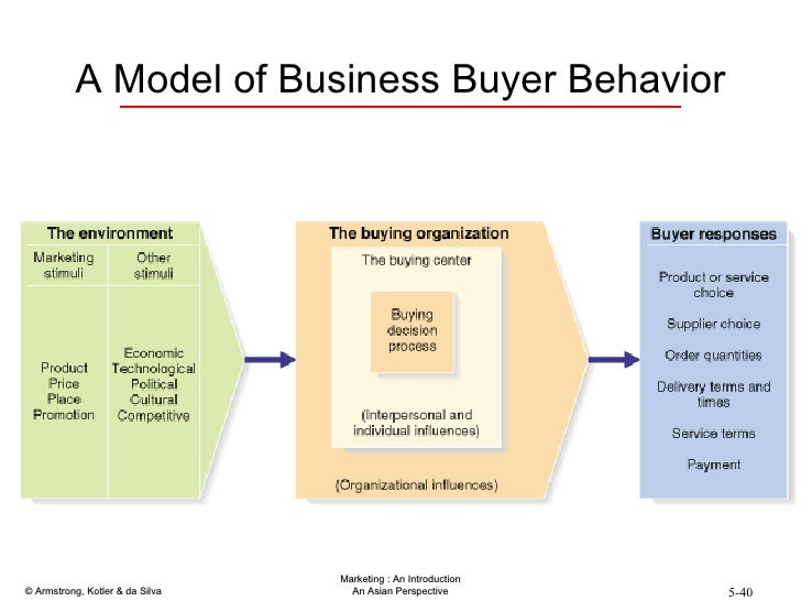 an analysis of business to consumer Definition of customer analysis: the process of identifying and evaluating the distinguishing characteristics of a base of customers in order better.