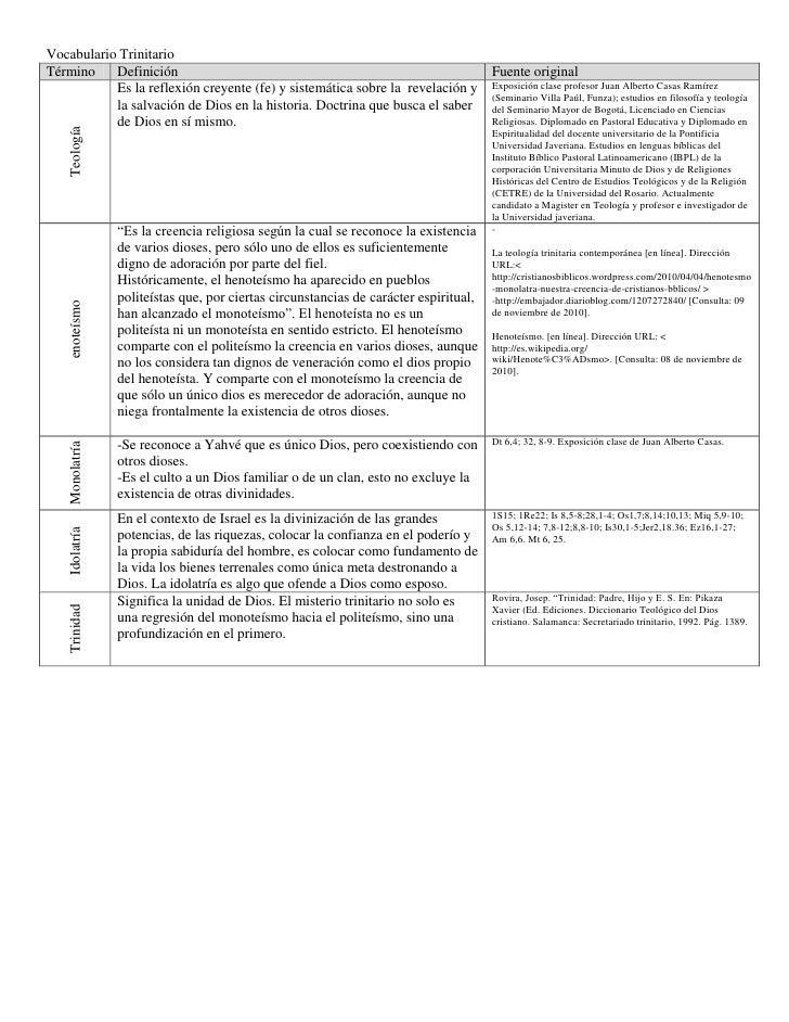 Vocabulario Trinitario<br />TérminoDefinición Fuente originalTeologíaEs la reflexión creyente (fe) y sistemática sobre la ...