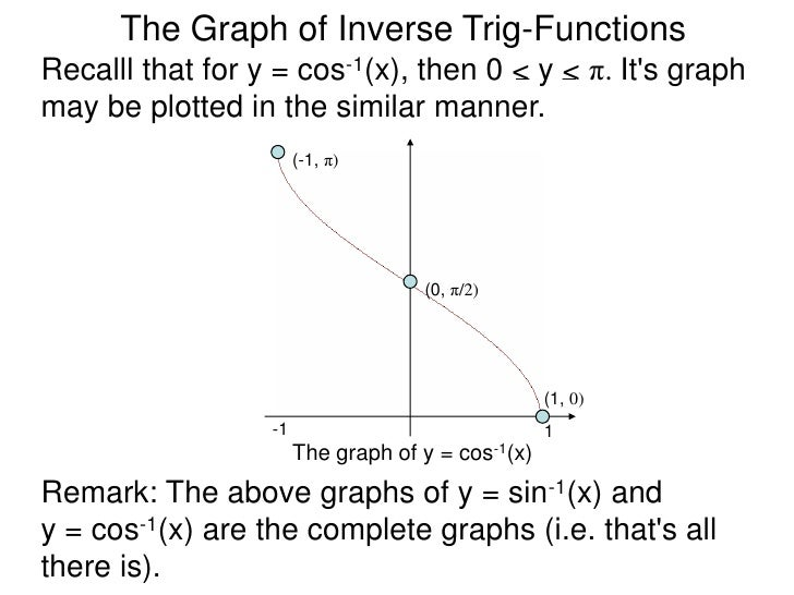 Inverse Trig Functions Graphs The Graph of Inverse Trig