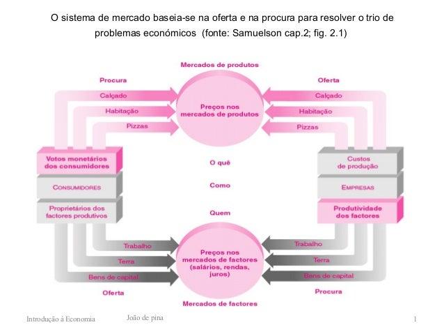 O sistema de mercado baseia-se na oferta e na procura para resolver o trio de                    problemas económicos (fon...