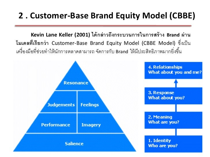 cbbe model The role of brand and brand equity marketing essay this paper takes a closer look at the ralph lauren's brand equity and brand association using the cbbe model.