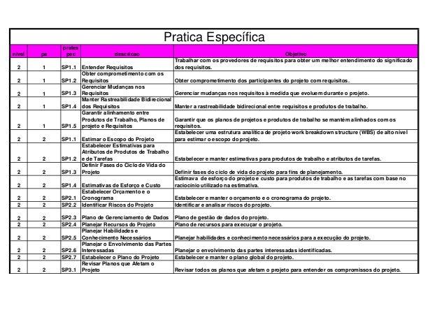 nivel pa prates pec descricao Objetivo 2 1 SP1.1 Entender Requisitos Trabalhar com os provedores de requisitos para obter ...